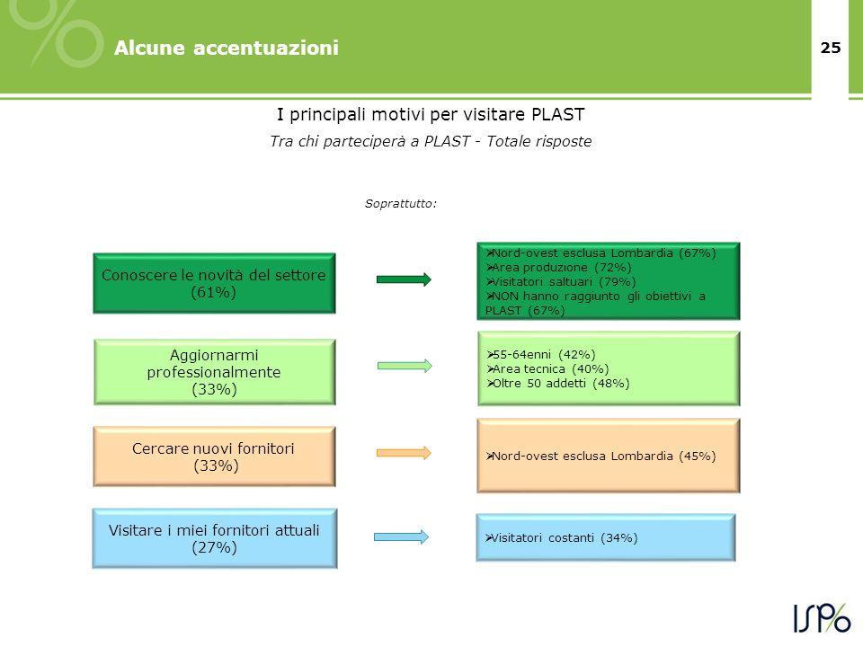 25 Alcune accentuazioni Soprattutto: I principali motivi per visitare PLAST Tra chi parteciperà a PLAST - Totale risposte Conoscere le novità del settore (61%) Nord-ovest esclusa Lombardia (67%) Area produzione (72%) Visitatori saltuari (79%) NON hanno raggiunto gli obiettivi a PLAST (67%) Aggiornarmi professionalmente (33%) 55-64enni (42%) Area tecnica (40%) Oltre 50 addetti (48%) Cercare nuovi fornitori (33%) Nord-ovest esclusa Lombardia (45%) Visitare i miei fornitori attuali (27%) Visitatori costanti (34%)