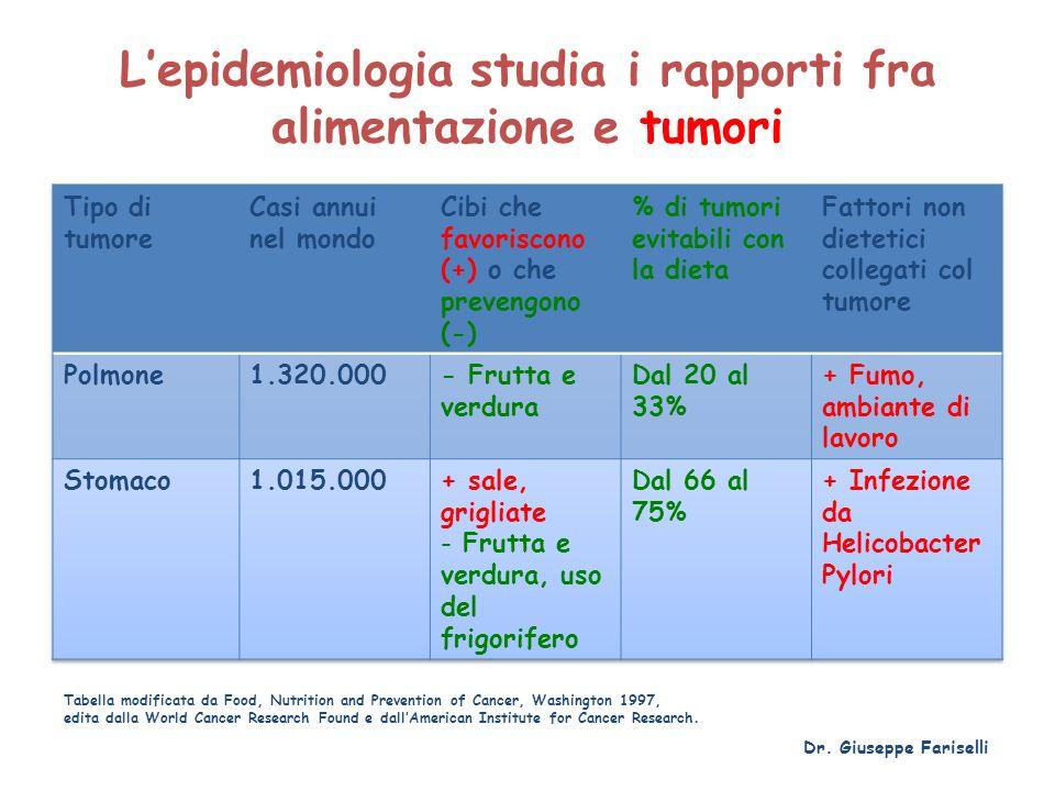 Lepidemiologia studia i rapporti fra alimentazione e tumori Dr. Giuseppe Fariselli Tabella modificata da Food, Nutrition and Prevention of Cancer, Was