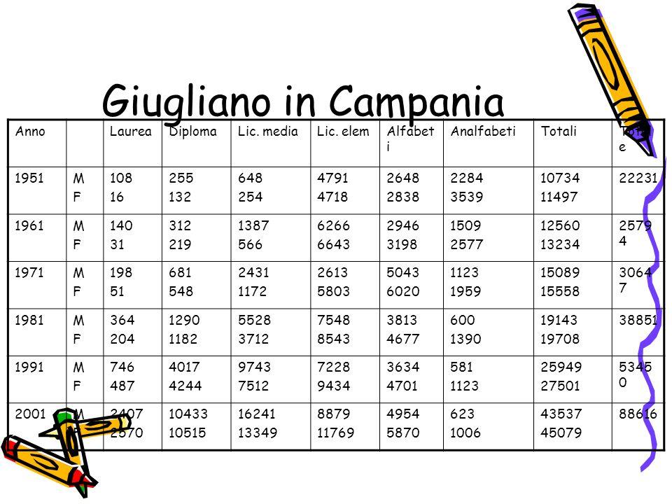 Giugliano in Campania AnnoLaureaDiplomaLic. mediaLic. elemAlfabet i AnalfabetiTotaliTotal e 1951MFMF 108 16 255 132 648 254 4791 4718 2648 2838 2284 3