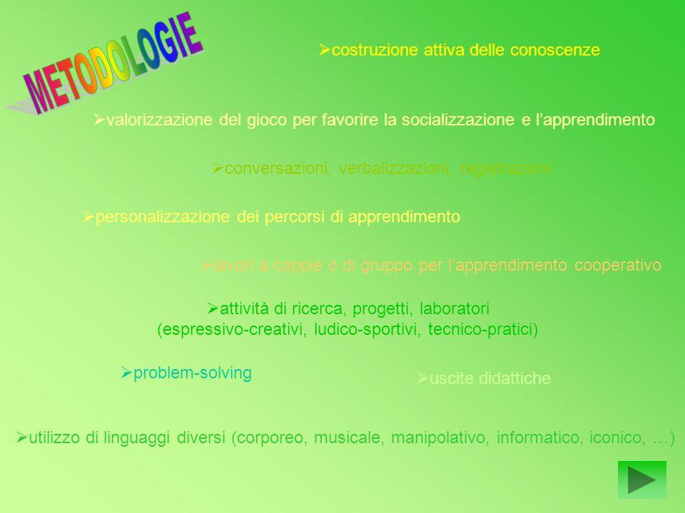 utilizzo di linguaggi diversi (corporeo, musicale, manipolativo, informatico, iconico, …) costruzione attiva delle conoscenze valorizzazione del gioco
