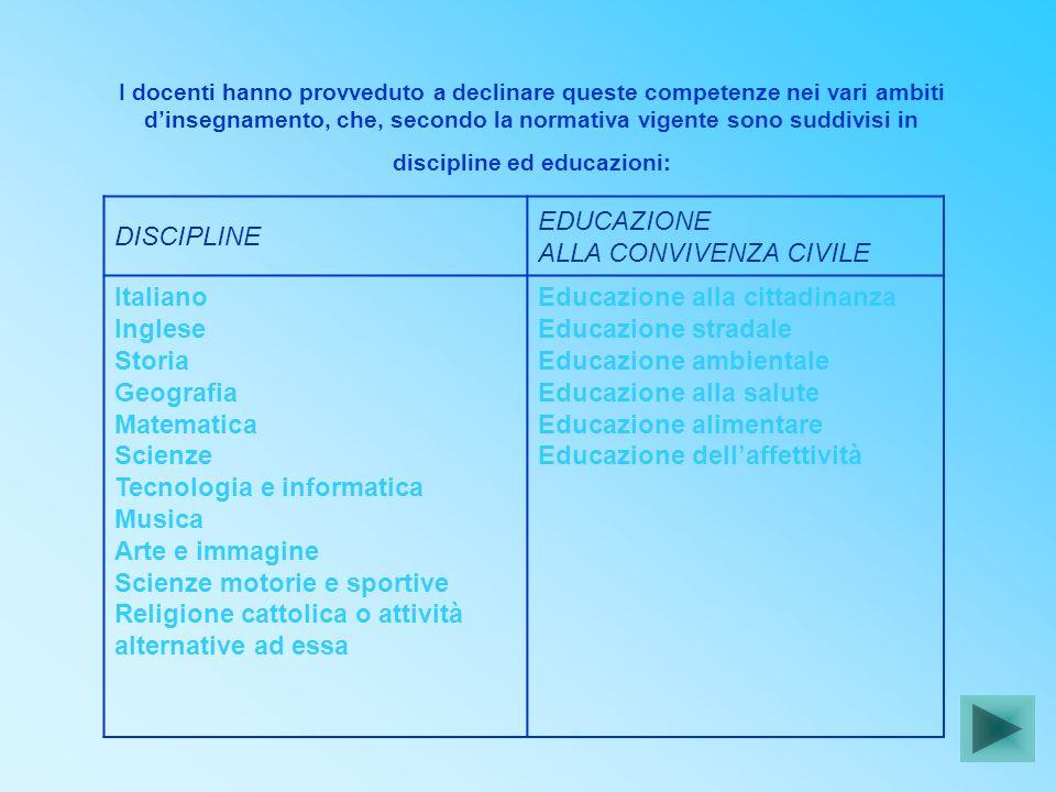 DISCIPLINE EDUCAZIONE ALLA CONVIVENZA CIVILE Italiano Inglese Storia Geografia Matematica Scienze Tecnologia e informatica Musica Arte e immagine Scie