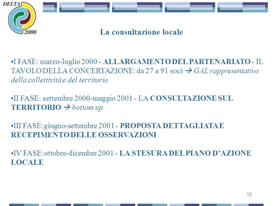 9 Il Leader+ nel Delta emiliano-romagnolo Il GAL DELTA 2000, che aveva già gestito il Leader nella sua precedente fase di attuazione (LEADER II in 7 C