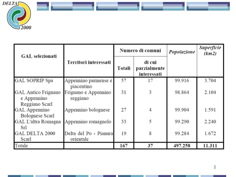 7 Il Leader+ nella Regione Emilia-Romagna Il Programma Operativo Regionale (POR) stabilisce la possibilità di finanziare con Leader+ fino a 5 GAL, ed