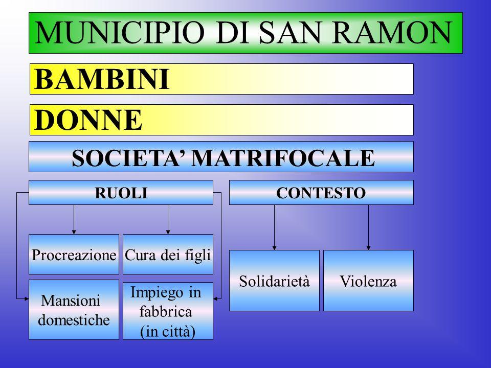 MUNICIPIO DI SAN RAMON BAMBINI DONNE ProcreazioneCura dei figli SOCIETA MATRIFOCALE RUOLI SolidarietàViolenza CONTESTO Mansioni domestiche Impiego in