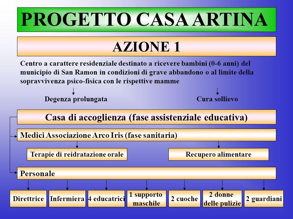 PROGETTO CASA ARTINA AZIONE 1 Casa di accoglienza (fase assistenziale educativa) Centro a carattere residenziale destinato a ricevere bambini (0-6 ann