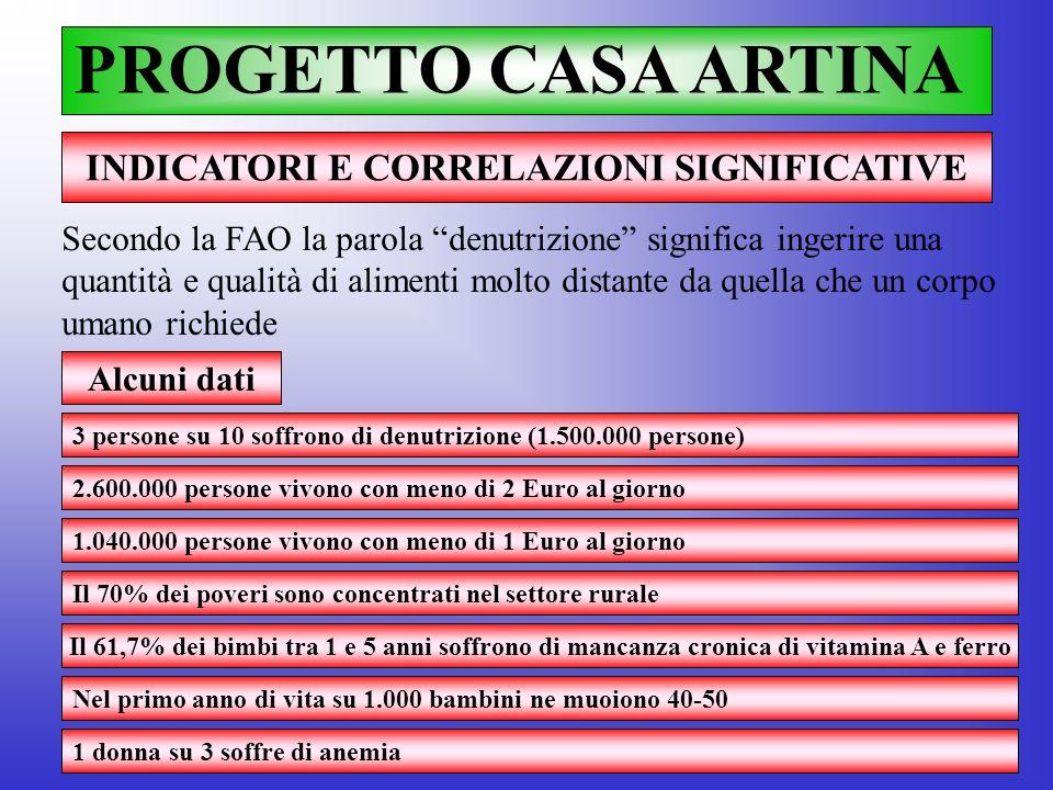 PROGETTO CASA ARTINA INDICATORI E CORRELAZIONI SIGNIFICATIVE Alcuni dati 3 persone su 10 soffrono di denutrizione (1.500.000 persone) Secondo la FAO l