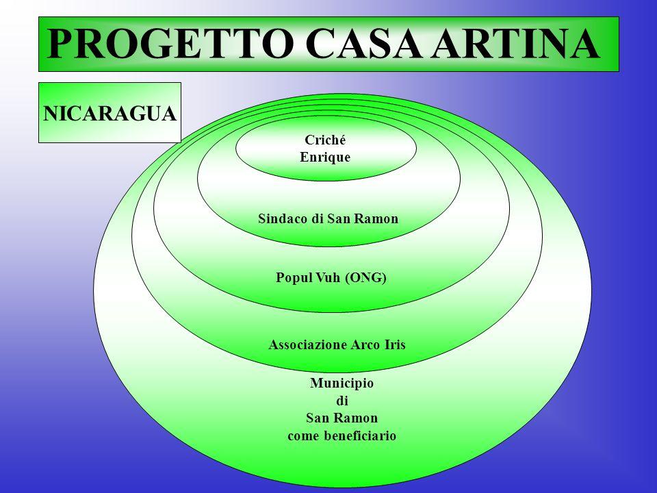 Municipio di San Ramon come beneficiario Associazione Arco Iris Popul Vuh (ONG) Sindaco di San Ramon PROGETTO CASA ARTINA Criché Enrique NICARAGUA