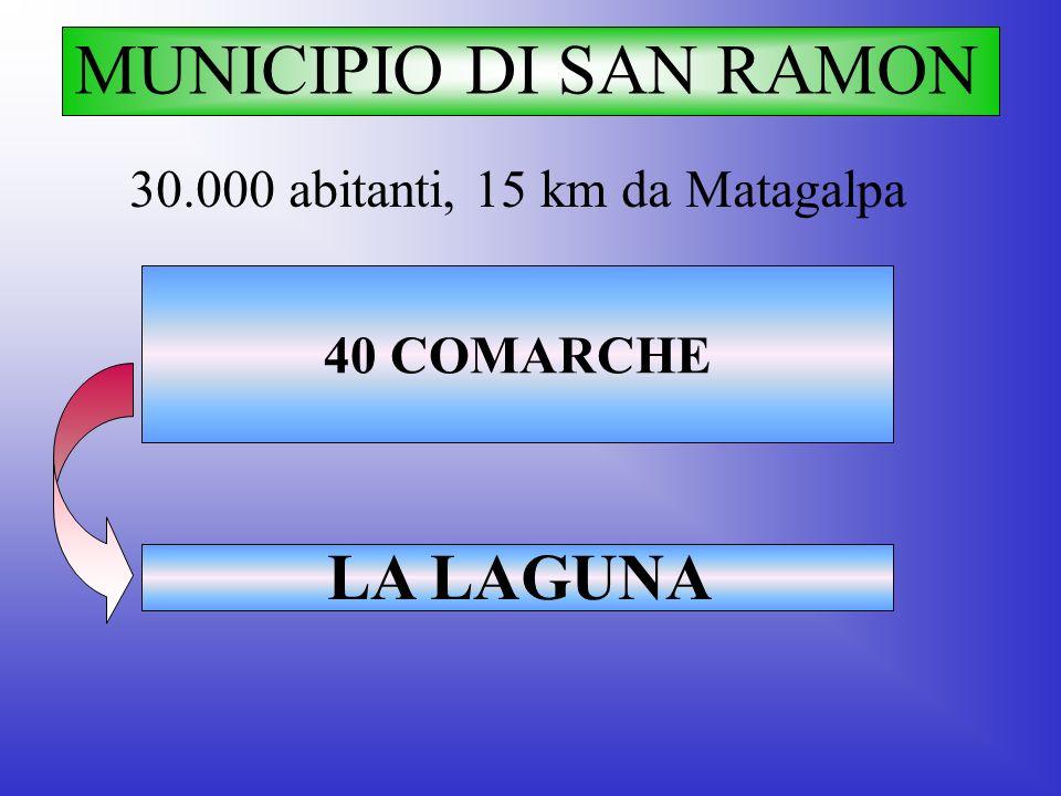 MUNICIPIO DI SAN RAMON 30.000 abitanti, 15 km da Matagalpa LA LAGUNA 40 COMARCHE