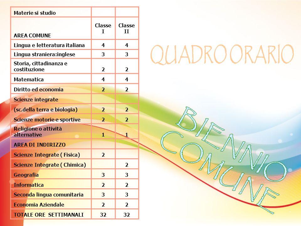 Materie si studio AREA COMUNE Classe I Classe II Lingua e letteratura italiana44 Lingua straniera:inglese33 Storia, cittadinanza e costituzione22 Mate