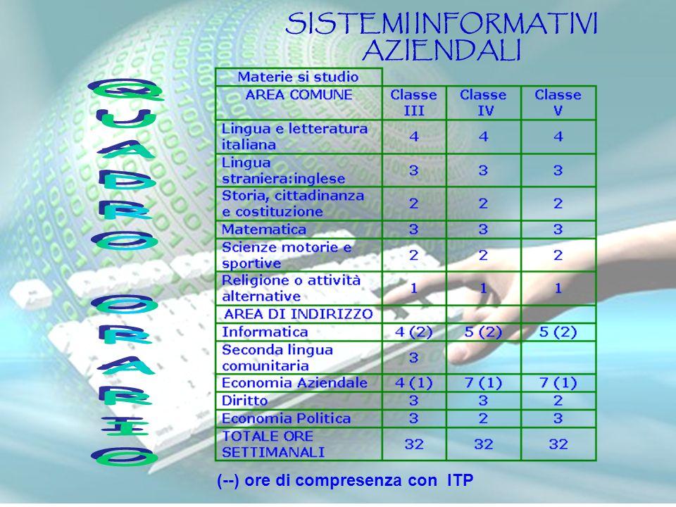 SISTEMI INFORMATIVI AZIENDALI (--) ore di compresenza con ITP