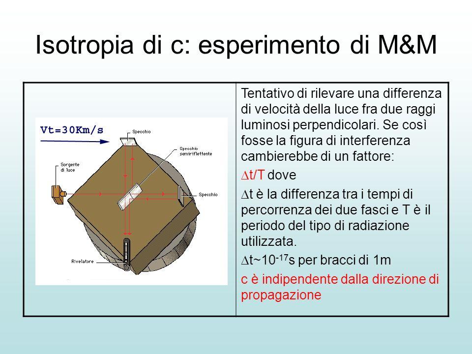 Isotropia di c: esperimento di M&M Tentativo di rilevare una differenza di velocità della luce fra due raggi luminosi perpendicolari. Se così fosse la