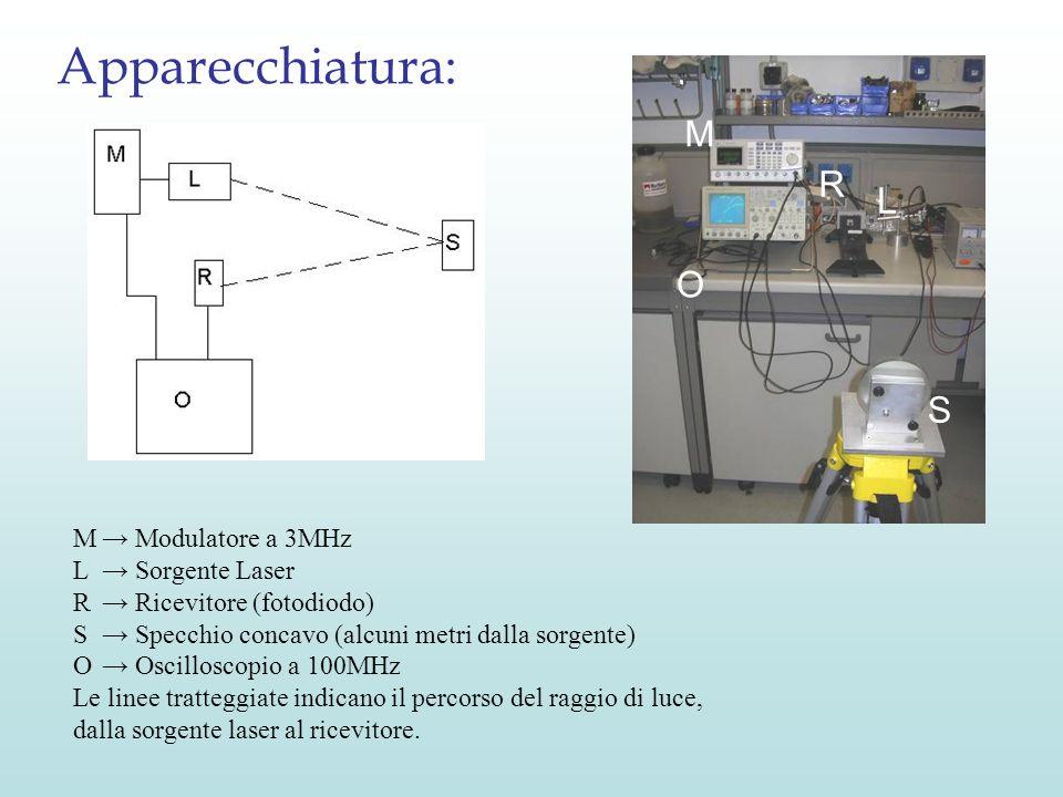 M Modulatore a 3MHz L Sorgente Laser R Ricevitore (fotodiodo) S Specchio concavo (alcuni metri dalla sorgente) O Oscilloscopio a 100MHz Le linee tratt