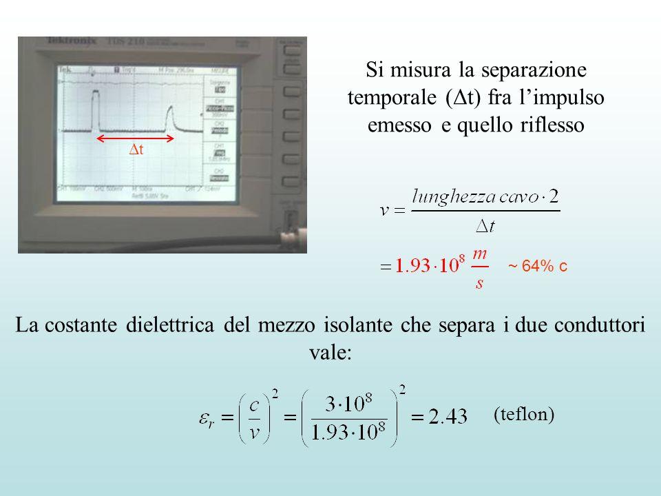Si misura la separazione temporale (Δt) fra limpulso emesso e quello riflesso La costante dielettrica del mezzo isolante che separa i due conduttori v