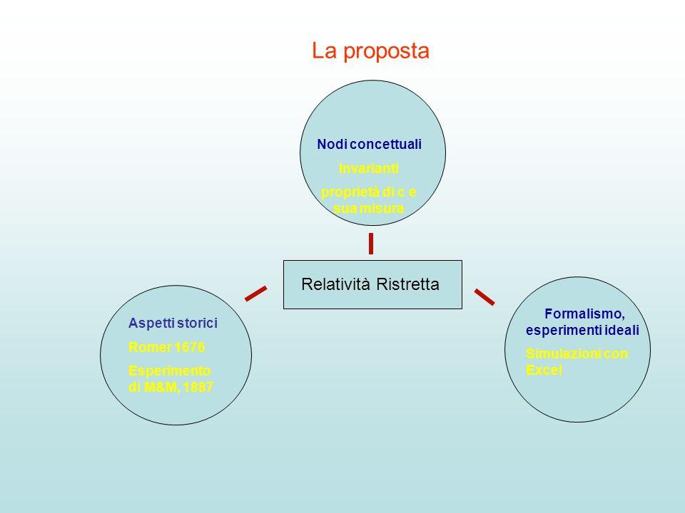 La proposta Relatività Ristretta Nodi concettuali Invarianti proprietà di c e sua misura Aspetti storici Romer 1676 Esperimento di M&M, 1887 Formalism