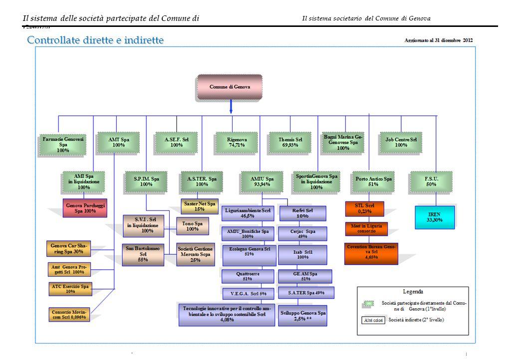 Il sistema delle società partecipate del Comune di Genova 10 Direzione Società Partecipate Controllate dirette e indirette Il sistema societario del C