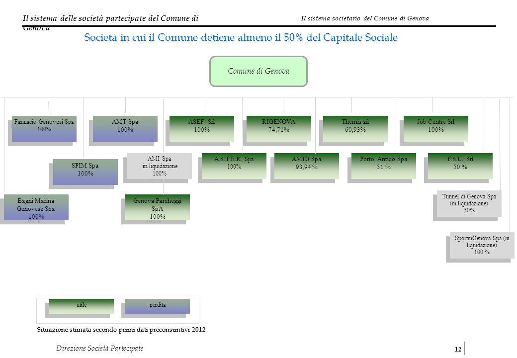 Il sistema delle società partecipate del Comune di Genova 12 Direzione Società Partecipate Comune di Genova Farmacie Genovesi Spa 100% Farmacie Genovesi Spa 100% AMI Spa in liquidazione 100% AMI Spa in liquidazione 100% F.S.U.