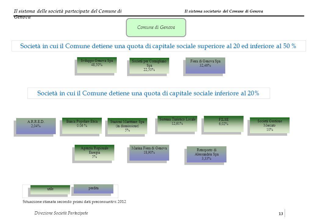 Il sistema delle società partecipate del Comune di Genova 13 Direzione Società Partecipate Società in cui il Comune detiene una quota di capitale soci