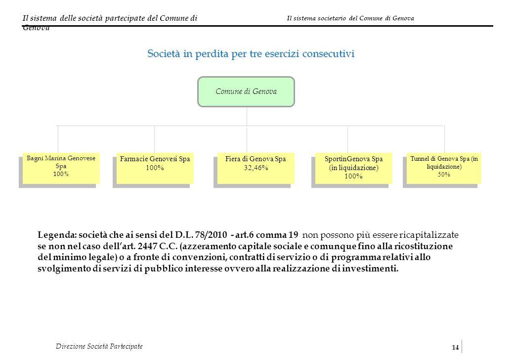 Il sistema delle società partecipate del Comune di Genova 14 Direzione Società Partecipate Società in perdita per tre esercizi consecutivi Farmacie Ge