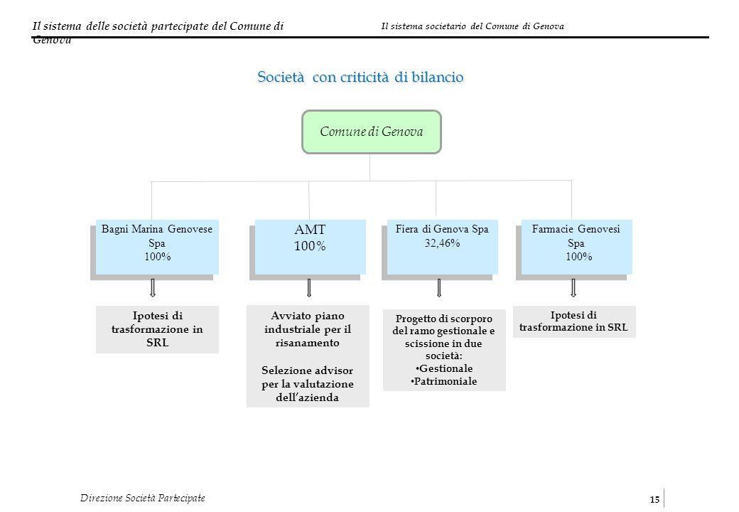 Il sistema delle società partecipate del Comune di Genova 15 Direzione Società Partecipate Società con criticità di bilancio Farmacie Genovesi Spa 100