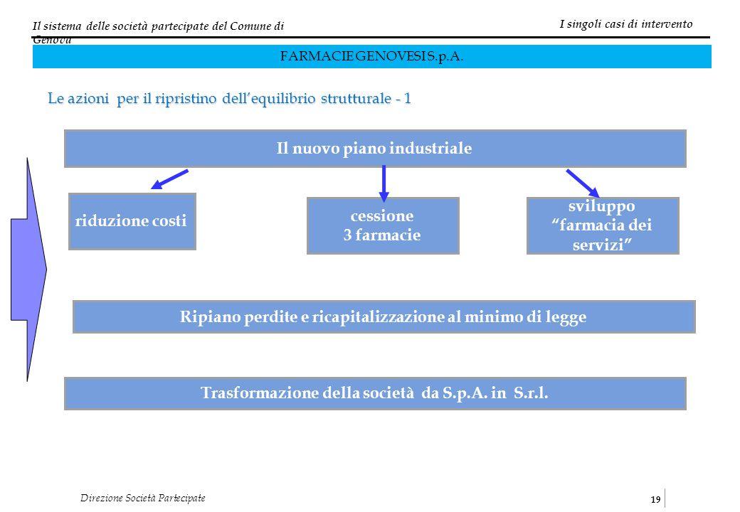 Il sistema delle società partecipate del Comune di Genova 19 Direzione Società Partecipate Le azioni per il ripristino dellequilibrio strutturale - 1 I singoli casi di intervento FARMACIE GENOVESI S.p.A.