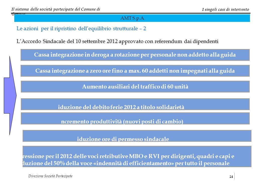 Il sistema delle società partecipate del Comune di Genova 24 Direzione Società Partecipate I singoli casi di intervento AMT S.p.A. Le azioni per il ri