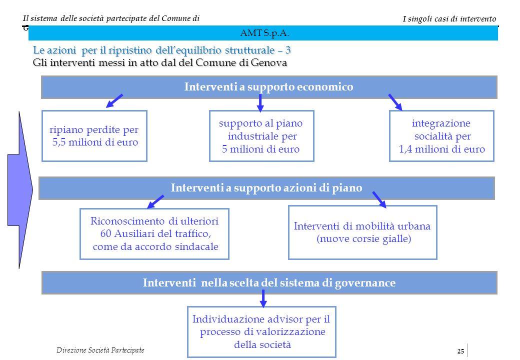 Il sistema delle società partecipate del Comune di Genova 25 Direzione Società Partecipate I singoli casi di intervento AMT S.p.A. Le azioni per il ri