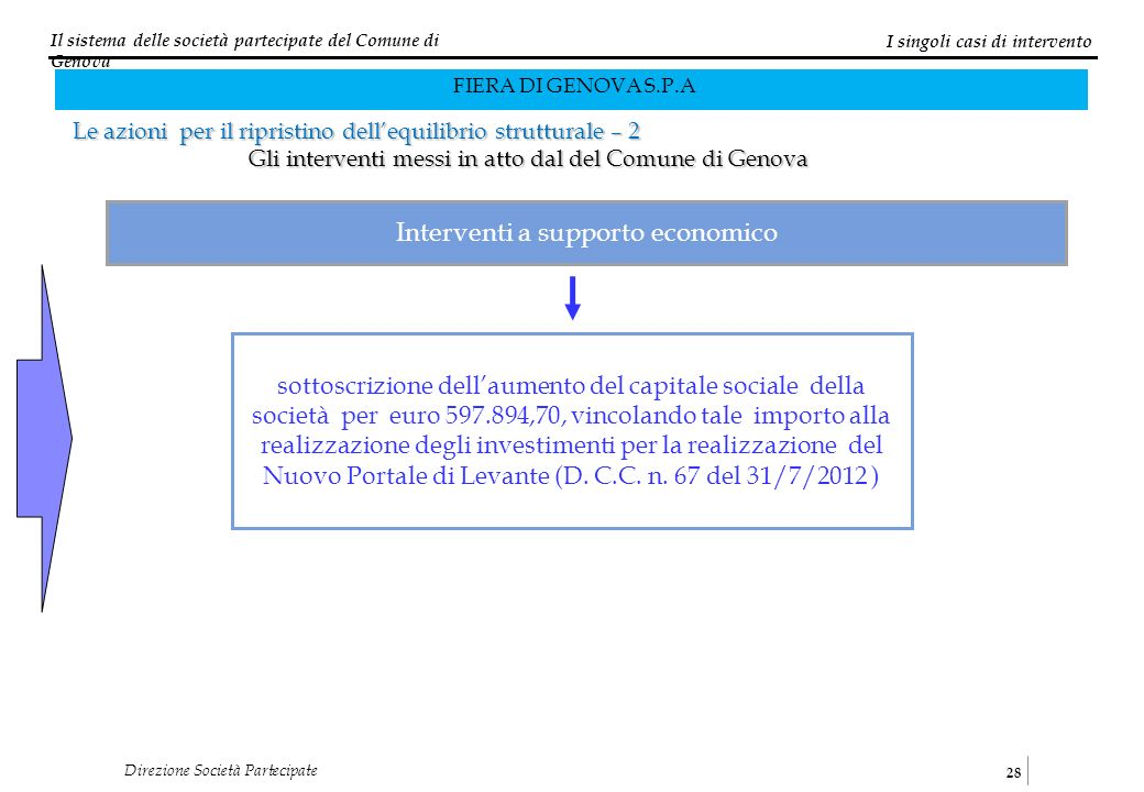 Il sistema delle società partecipate del Comune di Genova 28 Direzione Società Partecipate I singoli casi di intervento Le azioni per il ripristino de