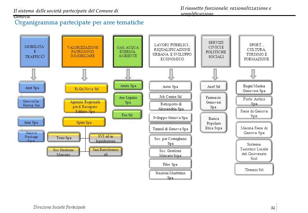 Il sistema delle società partecipate del Comune di Genova 32 Direzione Società Partecipate MOBILITA E TRAFFIC O VALORIZZAZIONE PATRIMONIO IMMOBILIARE SPORT, CULTURA, TURISMO E FORMAZIONE LAVORI PUBBLICI, RIQUALIFICAZIONE URBANA E SVILUPPO ECONOMICO GAS, ACQUA ENERGIA, AMBIENTE SERVIZI CIVICI E POLITICHE SOCIALI Organigramma partecipate per aree tematiche Amt Spa Aster Spa Amiu SpaSpim Spa Fsu Srl Asef Srl Themis Srl Bagni Marina Genovese Spa Are Liguria Spa Job Centre Srl Sviluppo Genova Spa Agenzia Regionale per il Recupero Edilizio Spa Tunnel di Genova Spa Soc.