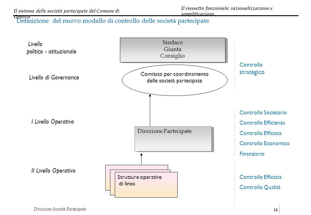 Il sistema delle società partecipate del Comune di Genova 34 Direzione Società Partecipate Sindaco Giunta Consiglio Sindaco Giunta Consiglio Comitato