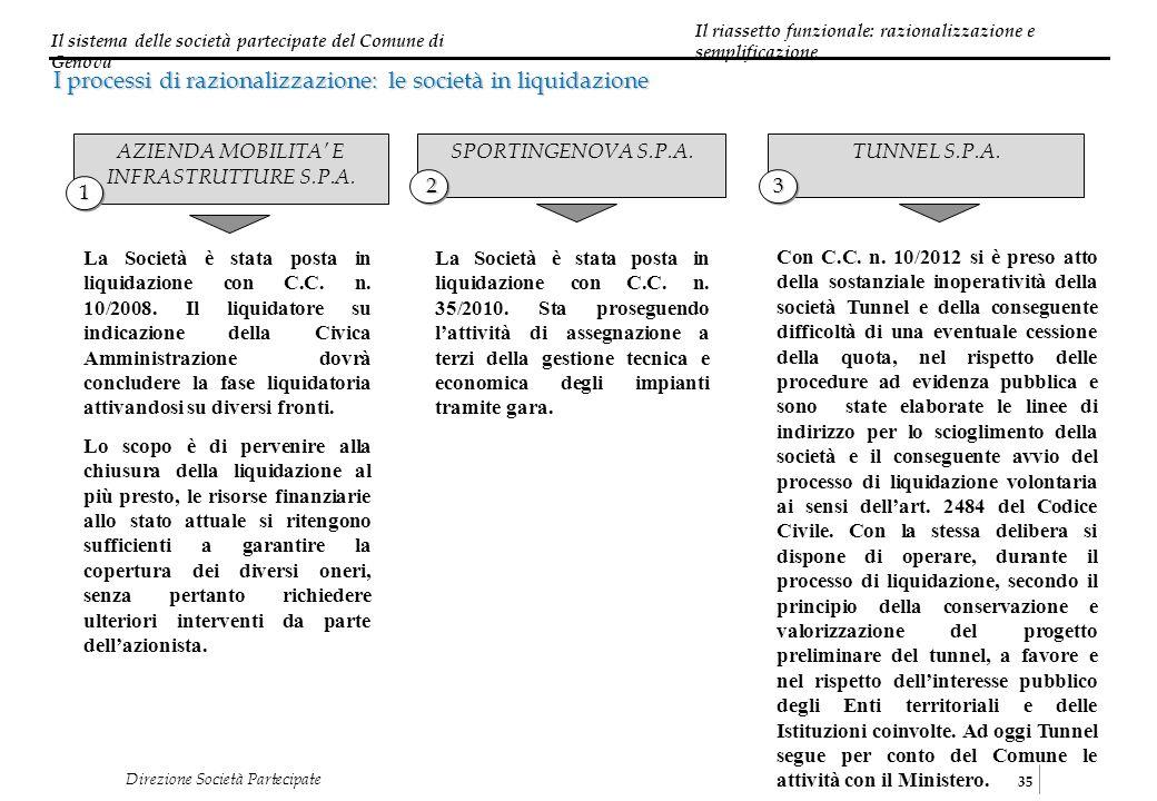 Il sistema delle società partecipate del Comune di Genova 35 Direzione Società Partecipate I processi di razionalizzazione: le società in liquidazione AZIENDA MOBILITA E INFRASTRUTTURE S.P.A.
