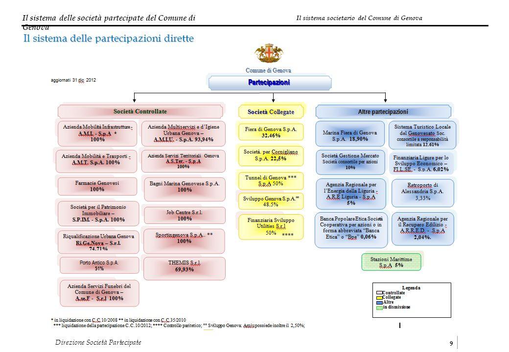 Il sistema delle società partecipate del Comune di Genova 9 Direzione Società Partecipate Il sistema delle partecipazioni dirette Il sistema societario del Comune di Genova