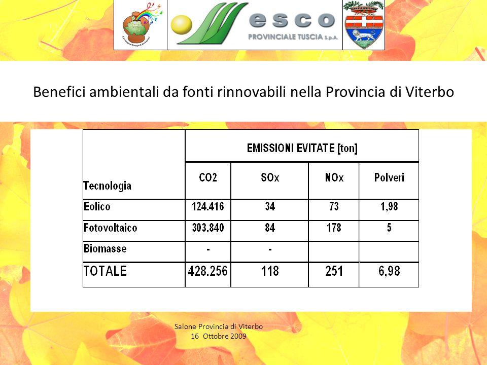 Benefici ambientali da fonti rinnovabili nella Provincia di Viterbo Salone Provincia di Viterbo 16 Ottobre 2009
