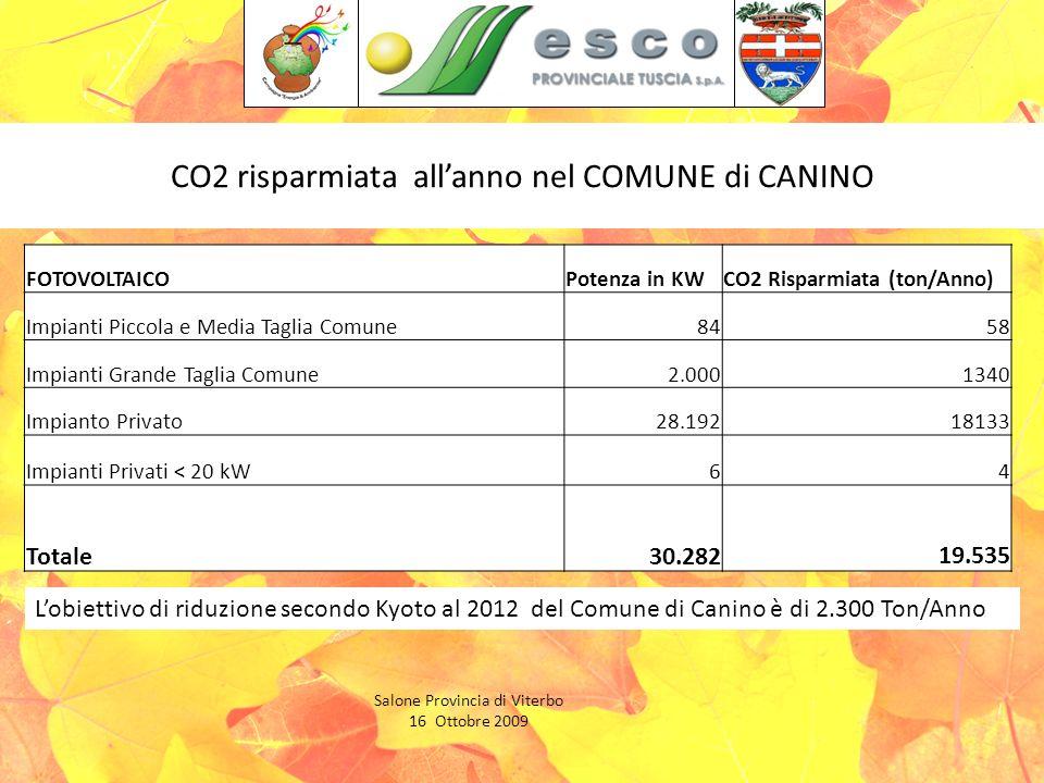 CO2 risparmiata allanno nel COMUNE di CANINO Salone Provincia di Viterbo 16 Ottobre 2009 FOTOVOLTAICOPotenza in KWCO2 Risparmiata (ton/Anno) Impianti Piccola e Media Taglia Comune8458 Impianti Grande Taglia Comune2.0001340 Impianto Privato28.19218133 Impianti Privati < 20 kW64 Totale30.282 19.535 Lobiettivo di riduzione secondo Kyoto al 2012 del Comune di Canino è di 2.300 Ton/Anno