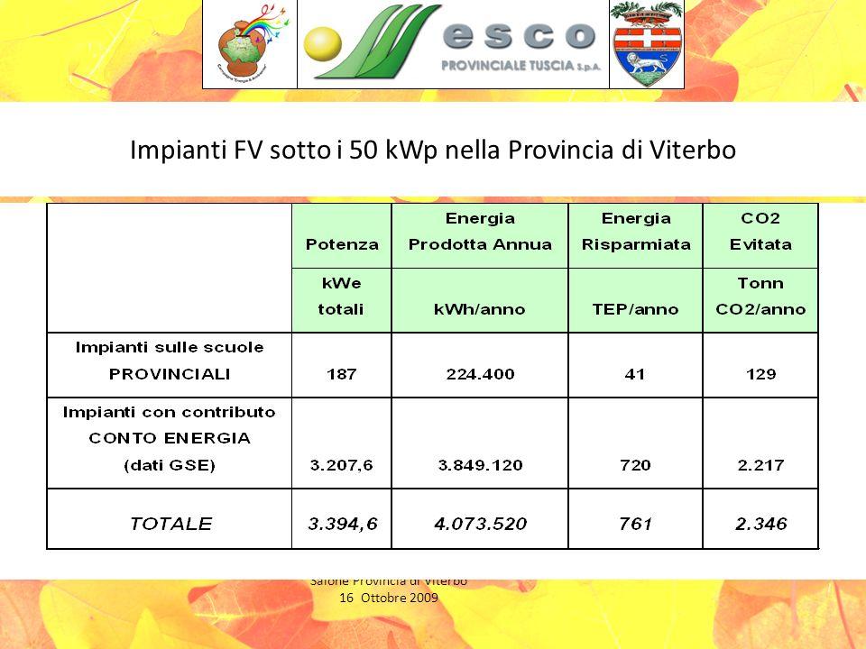 Impianti FV sotto i 50 kWp nella Provincia di Viterbo Salone Provincia di Viterbo 16 Ottobre 2009