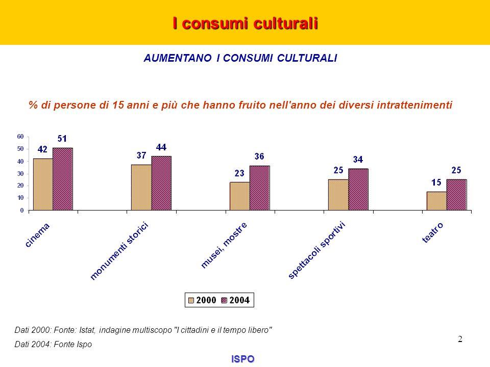 AUMENTANO I CONSUMI CULTURALI % di persone di 15 anni e più che hanno fruito nell'anno dei diversi intrattenimenti I consumi culturali ISPO 2 Dati 200