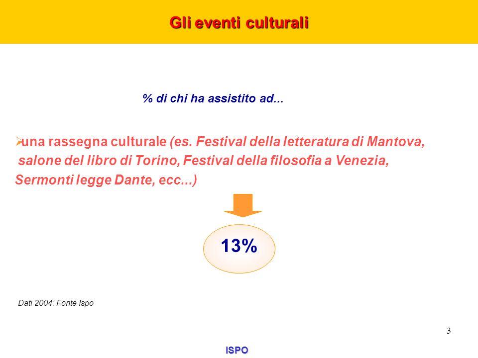 % di chi ha assistito ad... una rassegna culturale (es. Festival della letteratura di Mantova, salone del libro di Torino, Festival della filosofia a