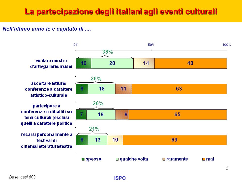 Nellultimo anno le è capitato di.... La partecipazione degli italiani agli eventi culturali ISPO 5 Base: casi 803 38% 26% 21%