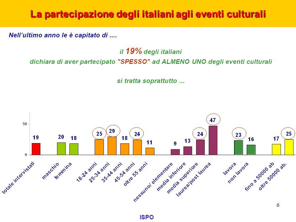 La partecipazione degli italiani agli eventi culturali ISPO 6 Nellultimo anno le è capitato di.... il 19% degli italiani dichiara di aver partecipato