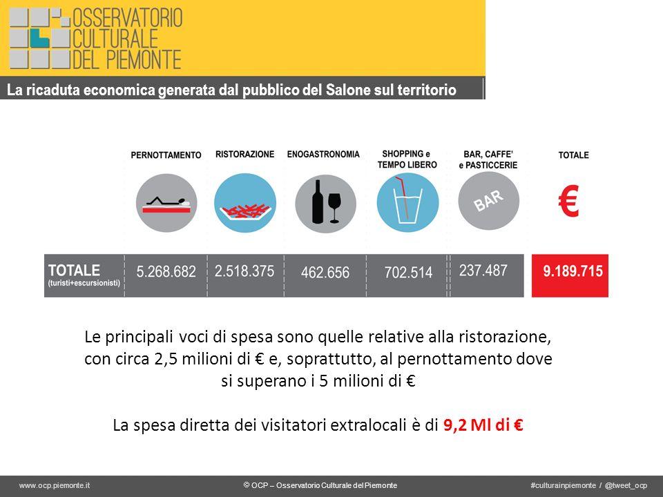 OCP – Osservatorio Culturale del Piemonte #culturainpiemonte / @tweet_ocpwww.ocp.piemonte.it La ricaduta economica generata dal pubblico del Salone su