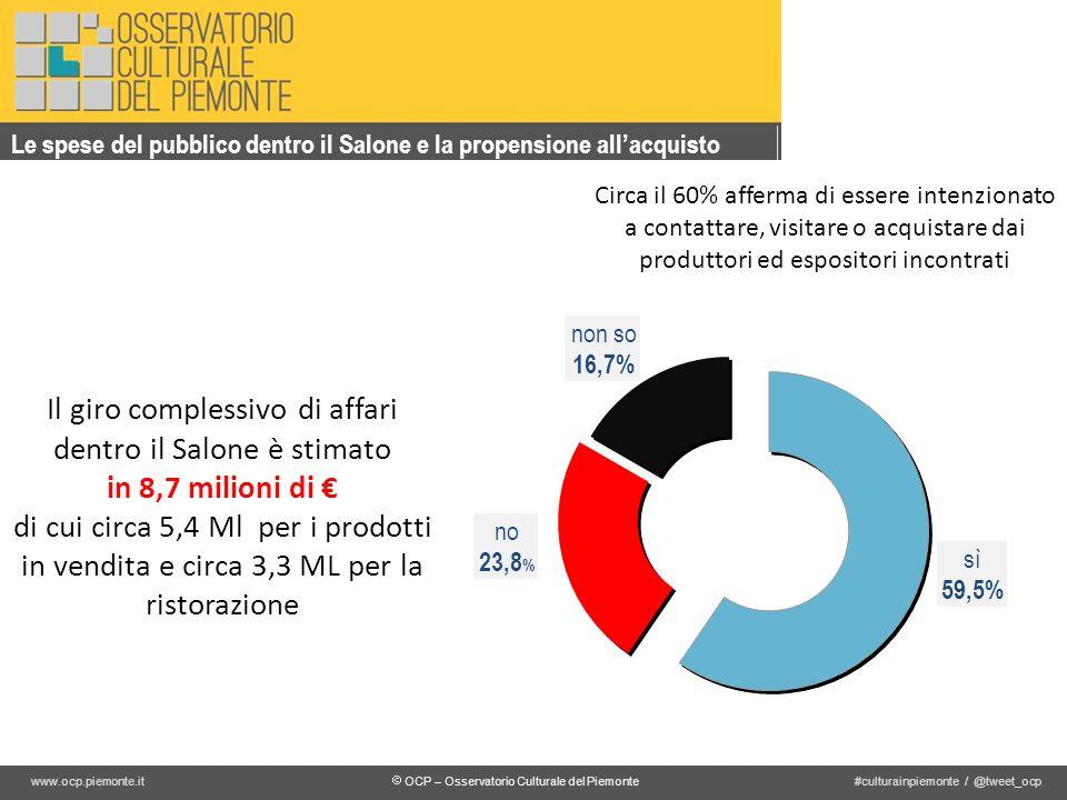 OCP – Osservatorio Culturale del Piemonte #culturainpiemonte / @tweet_ocpwww.ocp.piemonte.it Le spese del pubblico dentro il Salone e la propensione allacquisto Il giro complessivo di affari dentro il Salone è stimato in 8,7 milioni di di cui circa 5,4 Ml per i prodotti in vendita e circa 3,3 ML per la ristorazione Circa il 60% afferma di essere intenzionato a contattare, visitare o acquistare dai produttori ed espositori incontrati