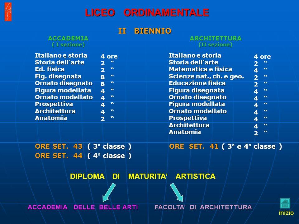 II BIENNIO DIPLOMA DI MATURITA ARTISTICA ACCADEMIA DELLE BELLE ARTI FACOLTA DI ARCHITETTURA Italiano e storia Storia dellarte Ed.