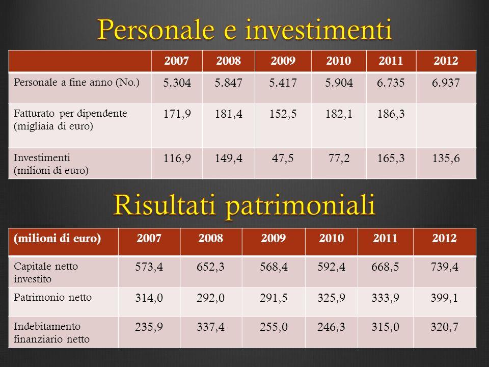 (milioni di euro)200720082009201020112012 Capitale netto investito 573,4652,3568,4592,4668,5739,4 Patrimonio netto 314,0292,0291,5325,9333,9399,1 Inde