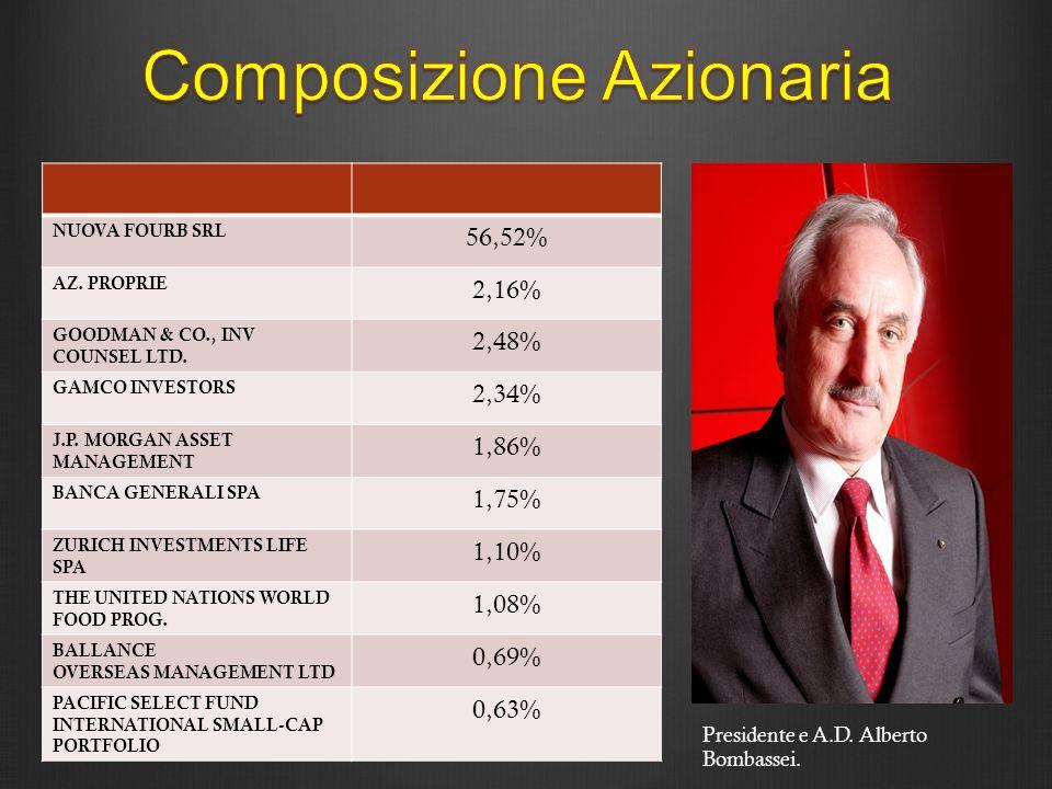Presidente e A.D. Alberto Bombassei. NUOVA FOURB SRL 56,52% AZ. PROPRIE 2,16% GOODMAN & CO., INV COUNSEL LTD. 2,48% GAMCO INVESTORS 2,34% J.P. MORGAN