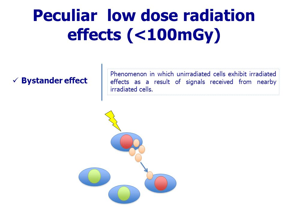 Peculiar low dose radiation effects (<100mGy) Phenomenon in which unirradiated cells exhibit irradiated effects as a result of signals received from nearby irradiated cells.