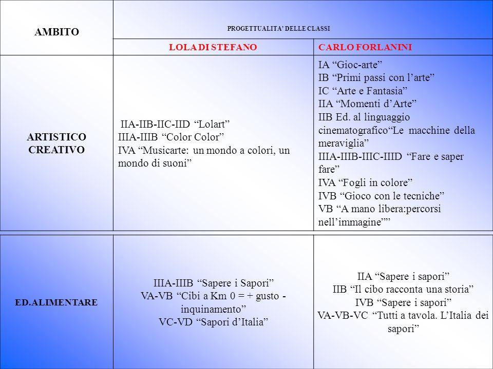 PROGETTI DIDATTICI ANNO SCOLASTICO 20010/2011 AMBITO PROGETTUALITA DELLE CLASSI LOLA DI STEFANOCARLO FORLANINI ARTISTICO CREATIVO IIA-IIB-IIC-IID Lolart IIIA-IIIB Color Color IVA Musicarte: un mondo a colori, un mondo di suoni IA Gioc-arte IB Primi passi con larte IC Arte e Fantasia IIA Momenti dArte IIB Ed.