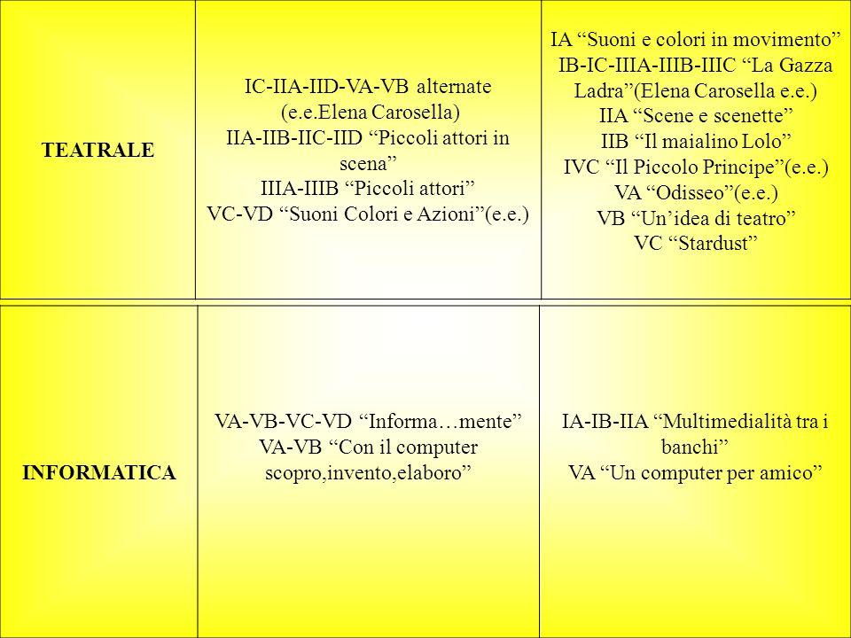 TEATRALE IC-IIA-IID-VA-VB alternate (e.e.Elena Carosella) IIA-IIB-IIC-IID Piccoli attori in scena IIIA-IIIB Piccoli attori VC-VD Suoni Colori e Azioni(e.e.) IA Suoni e colori in movimento IB-IC-IIIA-IIIB-IIIC La Gazza Ladra(Elena Carosella e.e.) IIA Scene e scenette IIB Il maialino Lolo IVC Il Piccolo Principe(e.e.) VA Odisseo(e.e.) VB Unidea di teatro VC Stardust INFORMATICA VA-VB-VC-VD Informa…mente VA-VB Con il computer scopro,invento,elaboro IA-IB-IIA Multimedialità tra i banchi VA Un computer per amico