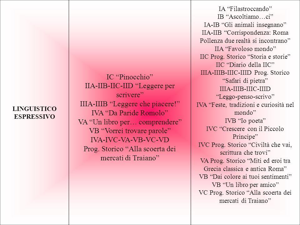 LINGUISTICO ESPRESSIVO IC Pinocchio IIA-IIB-IIC-IID Leggere per scrivere IIIA-IIIB Leggere che piacere.