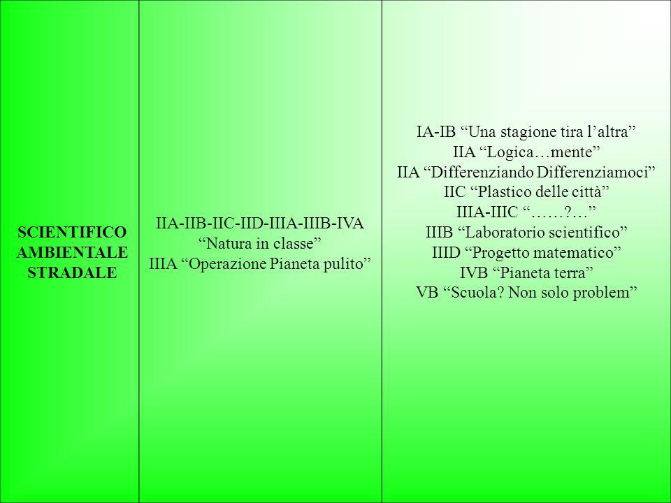 SCIENTIFICO AMBIENTALE STRADALE IIA-IIB-IIC-IID-IIIA-IIIB-IVA Natura in classe IIIA Operazione Pianeta pulito IA-IB Una stagione tira laltra IIA Logica…mente IIA Differenziando Differenziamoci IIC Plastico delle città IIIA-IIIC ……?… IIIB Laboratorio scientifico IIID Progetto matematico IVB Pianeta terra VB Scuola.