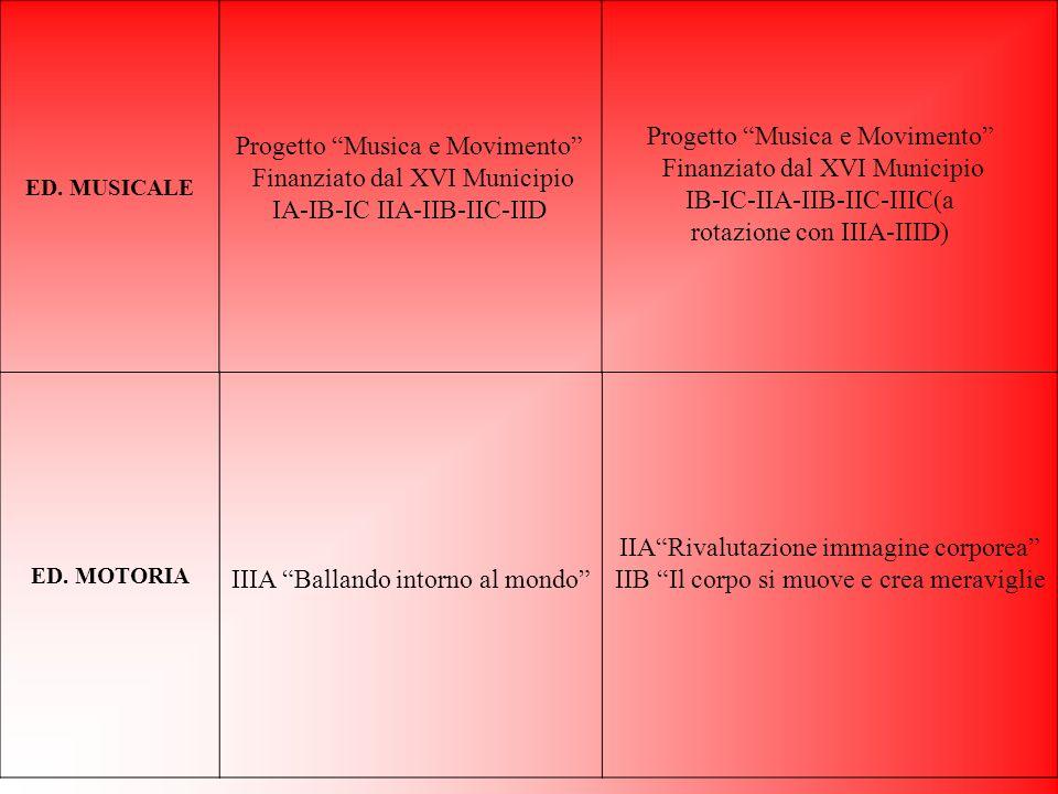 ED.MUSICALE Progetto Musica e Movimento Finanziato dal XVI Municipio IA-IB-IC IIA-IIB-IIC-IID ED.
