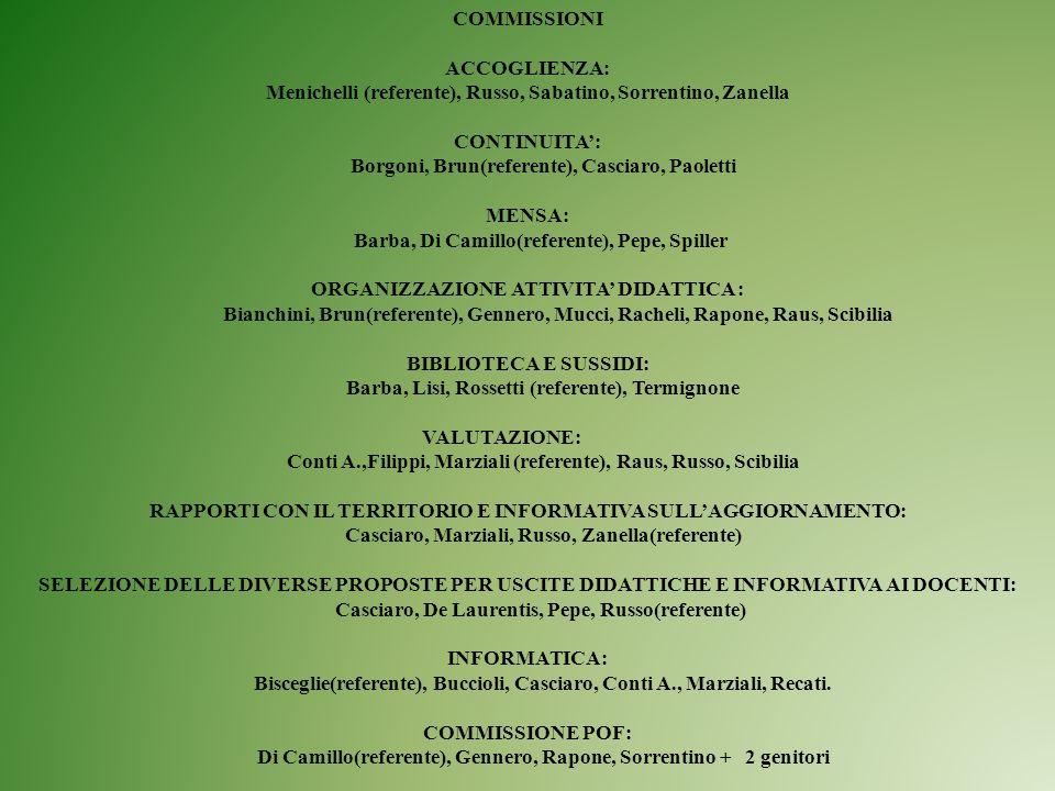 COMMISSIONI ACCOGLIENZA: Menichelli (referente), Russo, Sabatino, Sorrentino, Zanella CONTINUITA: Borgoni, Brun(referente), Casciaro, Paoletti MENSA: Barba, Di Camillo(referente), Pepe, Spiller ORGANIZZAZIONE ATTIVITA DIDATTICA : Bianchini, Brun(referente), Gennero, Mucci, Racheli, Rapone, Raus, Scibilia BIBLIOTECA E SUSSIDI: Barba, Lisi, Rossetti (referente), Termignone VALUTAZIONE: Conti A.,Filippi, Marziali (referente), Raus, Russo, Scibilia RAPPORTI CON IL TERRITORIO E INFORMATIVA SULLAGGIORNAMENTO: Casciaro, Marziali, Russo, Zanella(referente) SELEZIONE DELLE DIVERSE PROPOSTE PER USCITE DIDATTICHE E INFORMATIVA AI DOCENTI: Casciaro, De Laurentis, Pepe, Russo(referente) INFORMATICA: Bisceglie(referente), Buccioli, Casciaro, Conti A., Marziali, Recati.